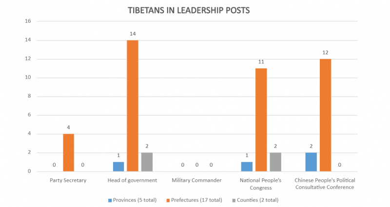 Tibetans denied effective government leadership roles